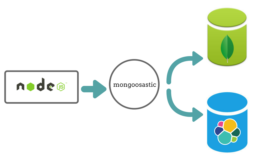 5 Different ways to synchronize data from MongoDB to ElasticSearch