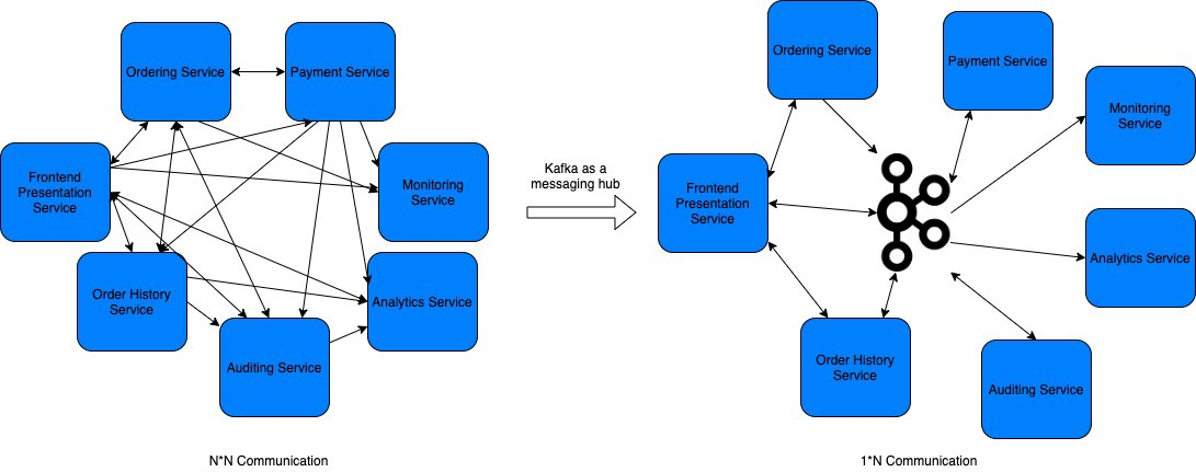 Kafka as a messaging hub in microservice system