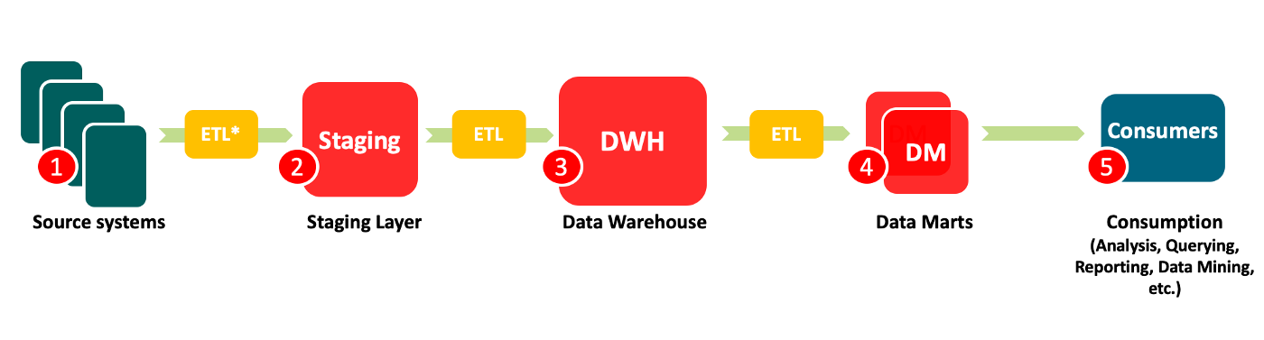 A typical data warehouse chain with a staging area, data warehouse and data marts.