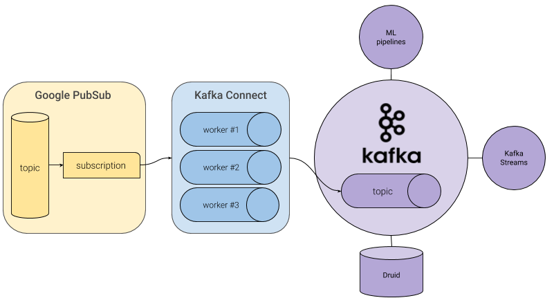 How to stream data from Google PubSub to Kafka with Kafka Connect