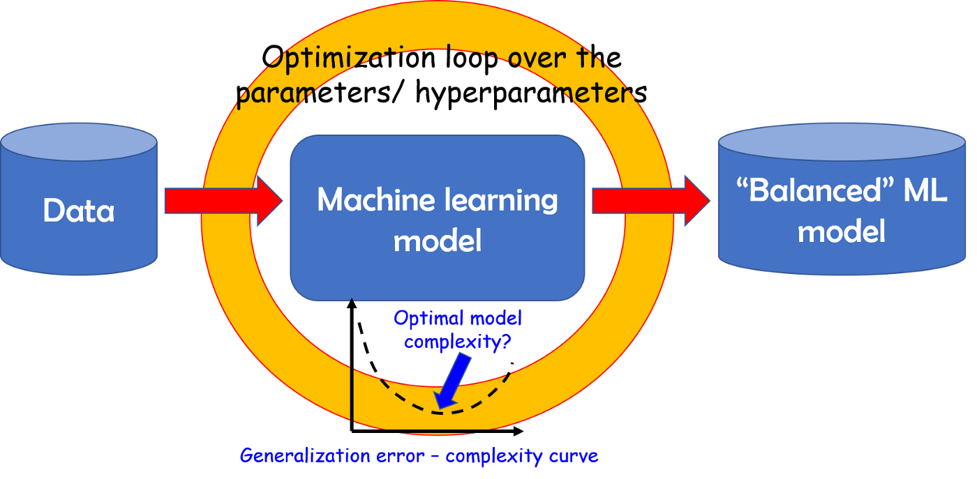 Optimization with SciPy and application ideas to machine learning