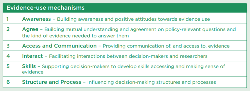 1. Awareness, 2. Agreement, 3. Communication & Access, 4. Interact, 5. Skills, and 6. Structure & Process