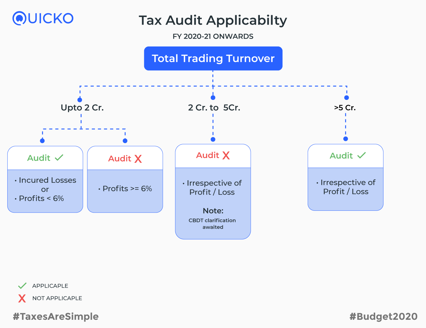 Tax Audit applicability from F.Y 2020-21