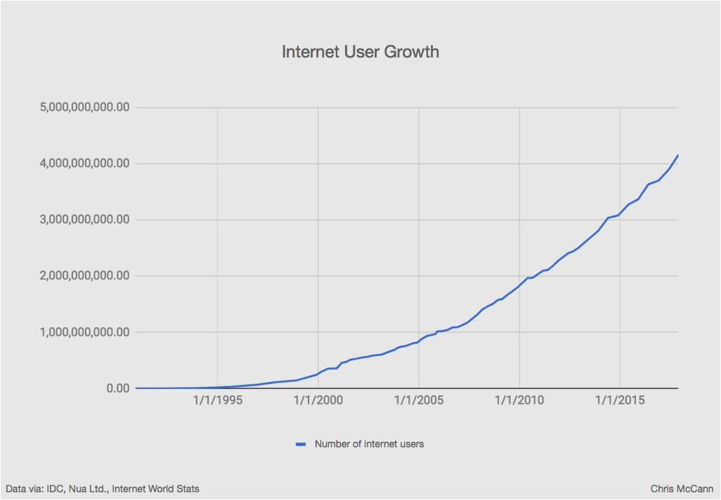 Graph of internet user growth showing substantial growth of internet users over 20 years