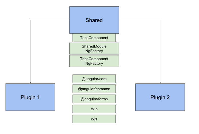 Building an extensible Dynamic Pluggable Enterprise Application with