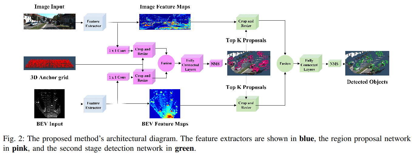 Fusing LIDAR and Camera data — a survey of Deep Learning approaches