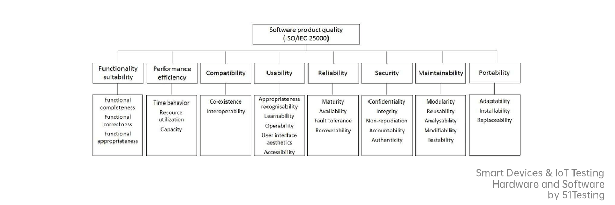 quality defined by ISO25010