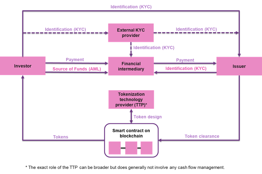 Figure 4: Investor Onboarding for security token offerings (incl. KYC / AML)