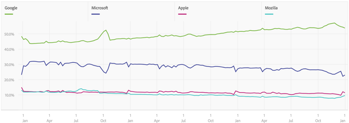 Graph showing that Google har more than 50 % of desktop browser traffic, Microsoft less than 30, Mozilla and Apple about 10.