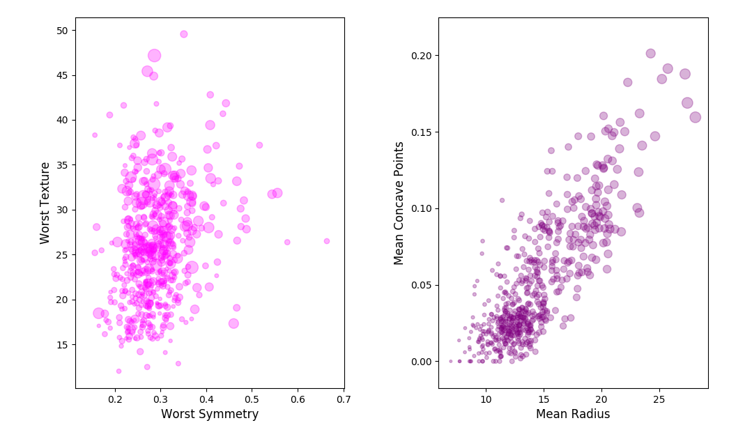 Understanding PCA (Principal Component Analysis) with Python