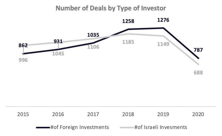 Number of Deals by Type of Investor