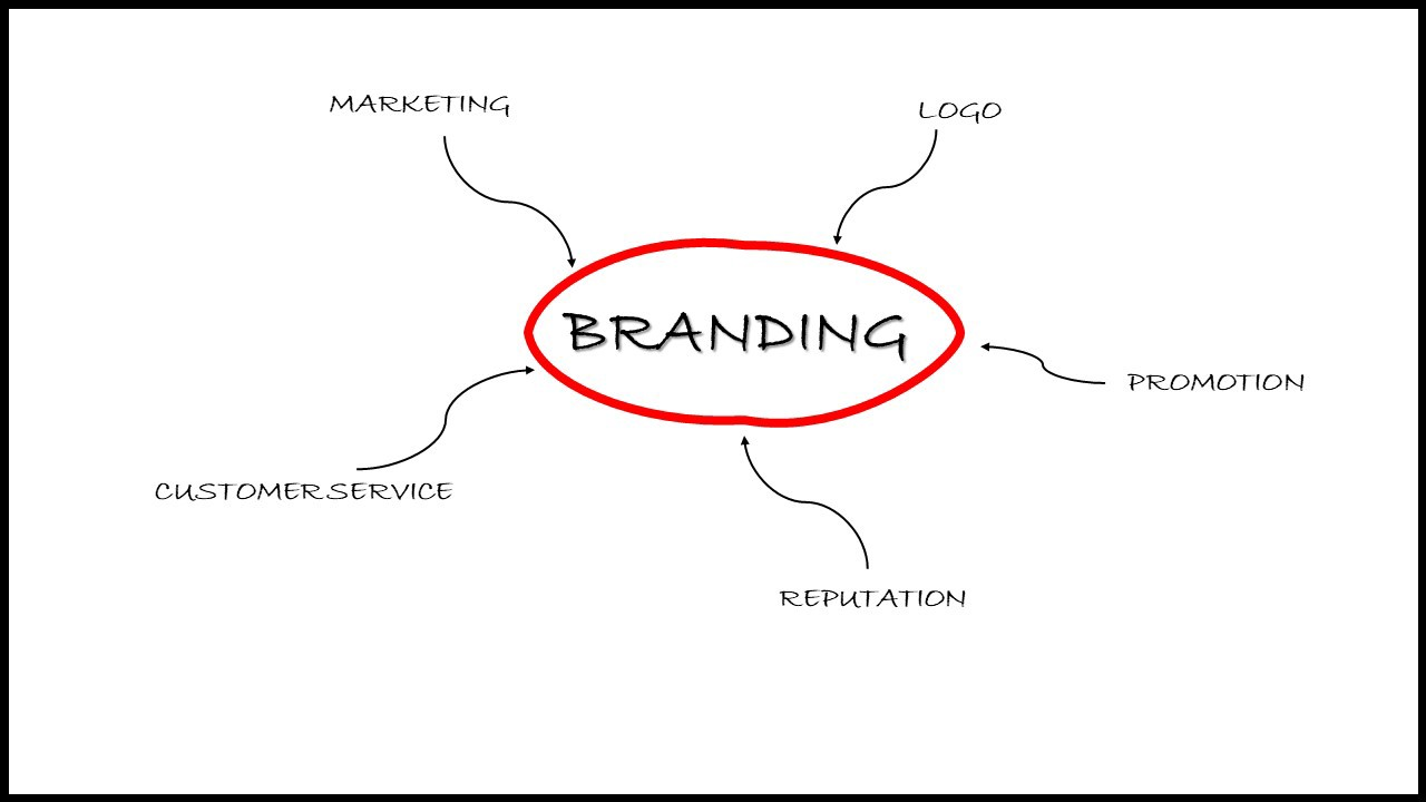 Diagram showing the five components of branding