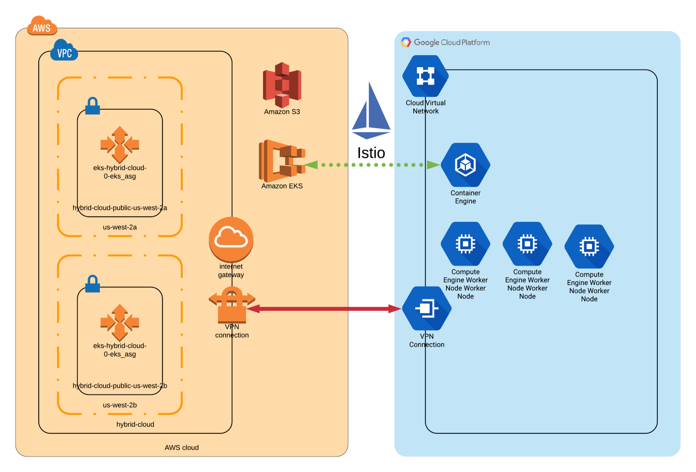Building a Kubernetes Hybrid Cloud with Terraform - ITNEXT