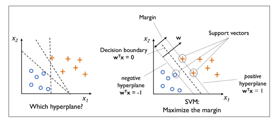 Demystifying Support Vector Machines - Towards Data Science