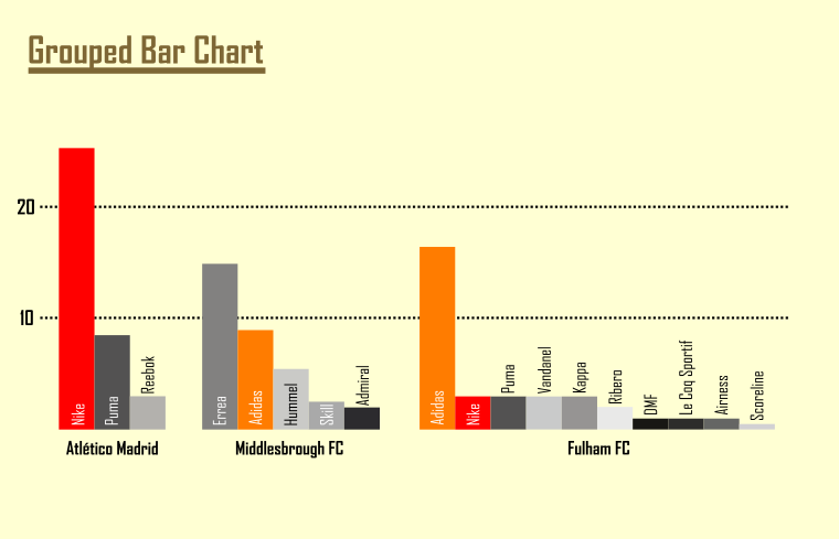 Visualization of the data with a grouped bar chart.