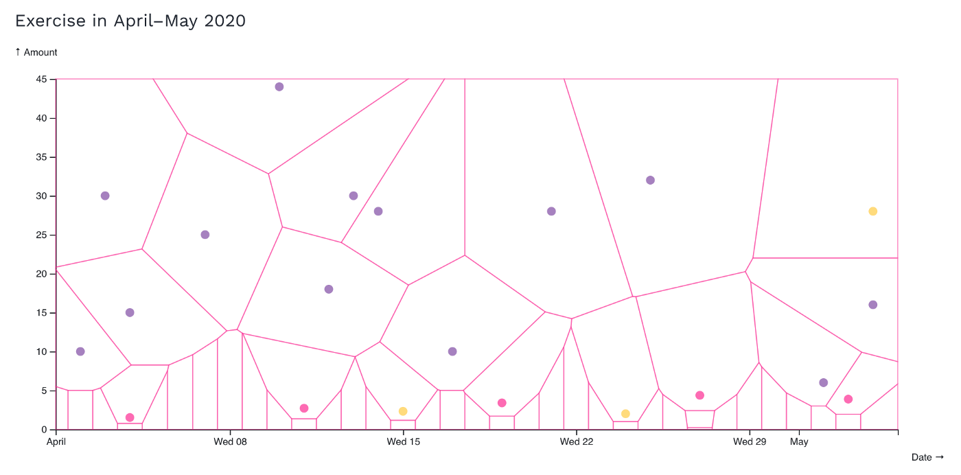 Scatterplot of exercise in April–May 2020
