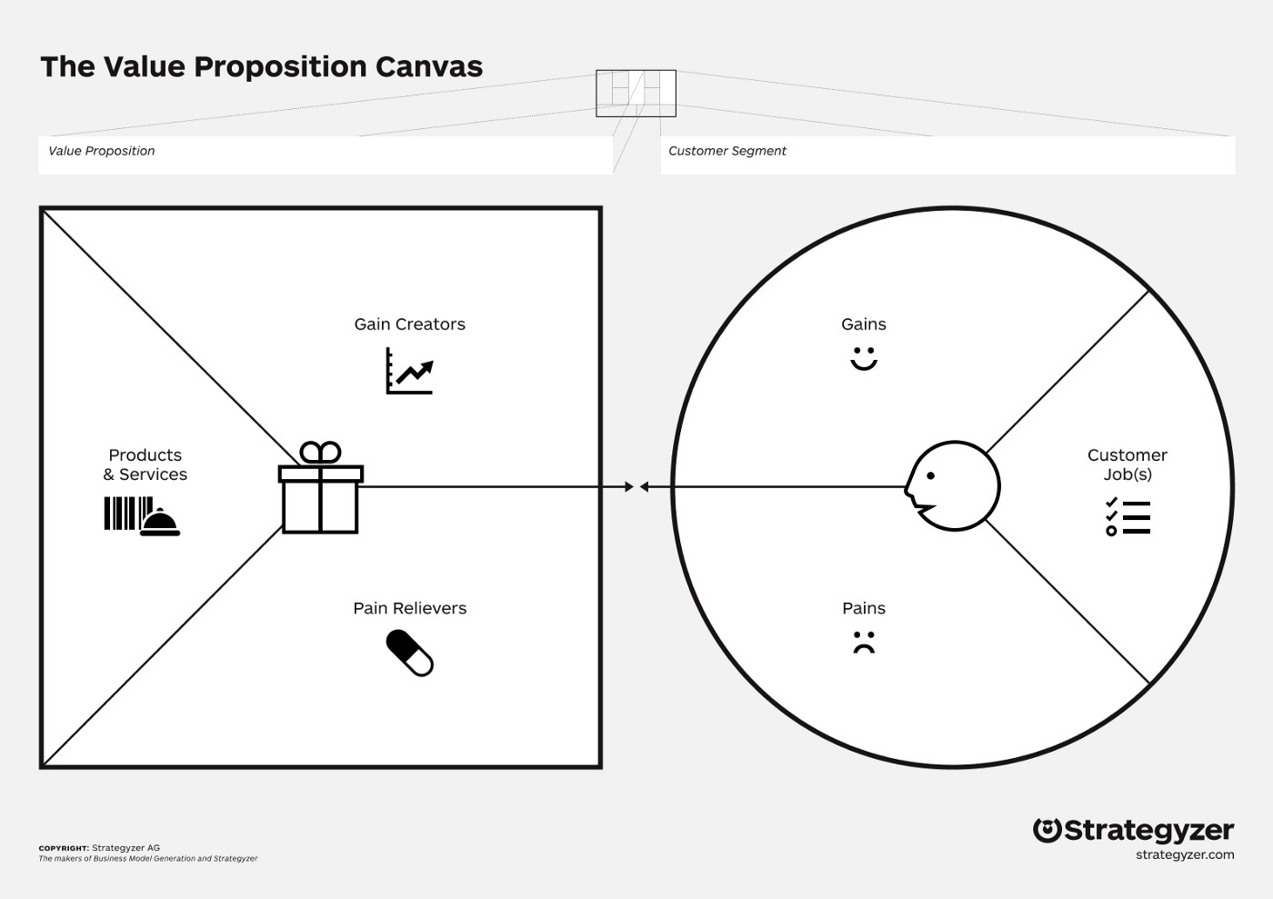 The value proposition canvas from Strategyzer.