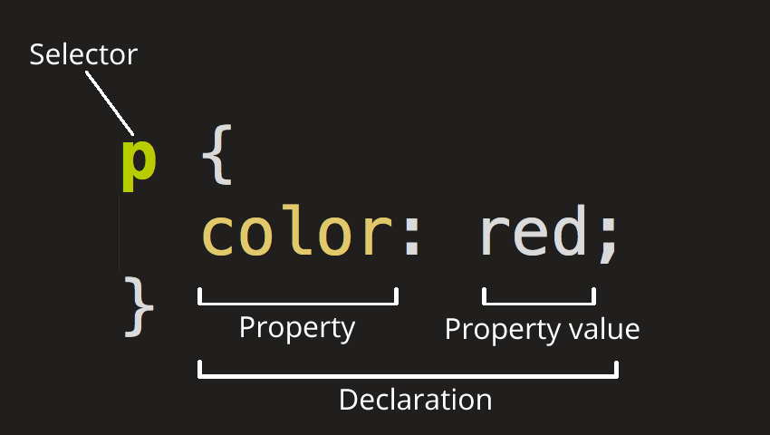 CSS selector, property and property value.