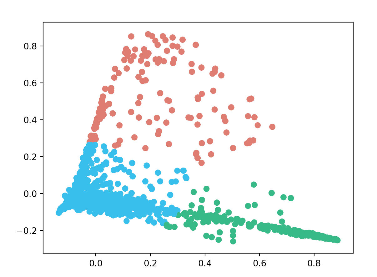 How I used machine learning to classify emails and turn them into