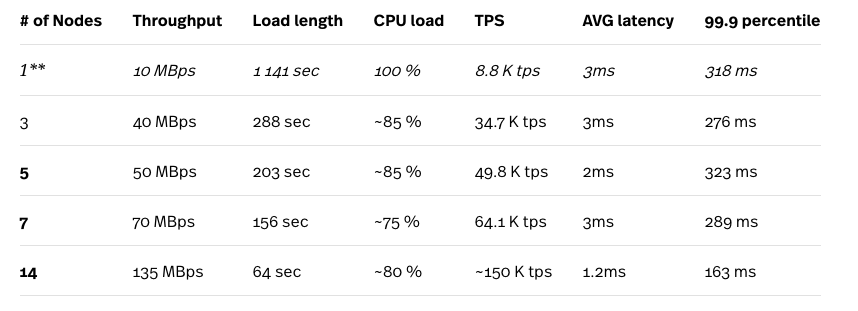 Google Cloud Spanner: the good, the bad and the ugly