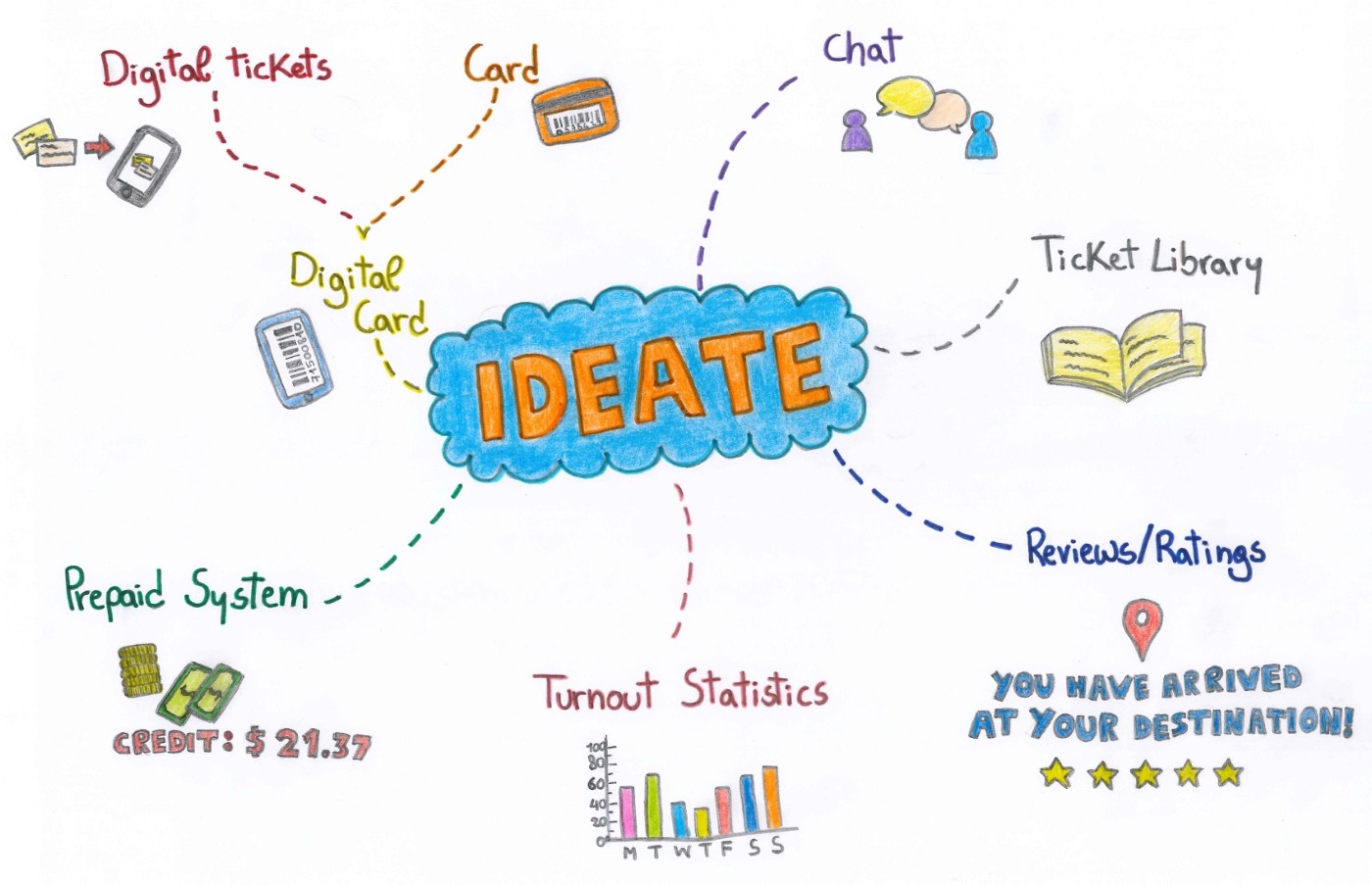 """Colourful mind map with a centered bubble containing the word """"Ideate"""" to which multiple elements are connected."""