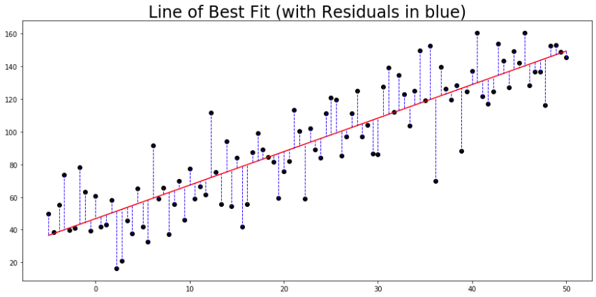 A scatterplot with a red line of best fit drawn in and residuals indicated for each point