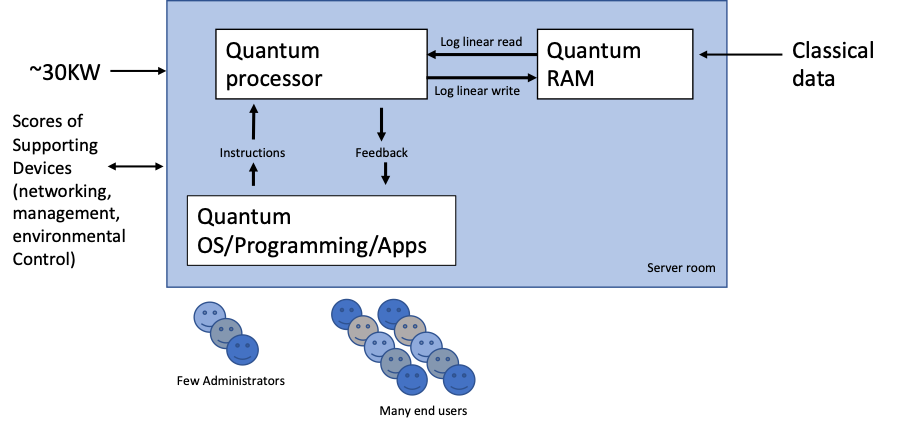The simple view of a what a practical quantum computer will look like—mirroring the economics of the digital computers of the 1960's and 70's