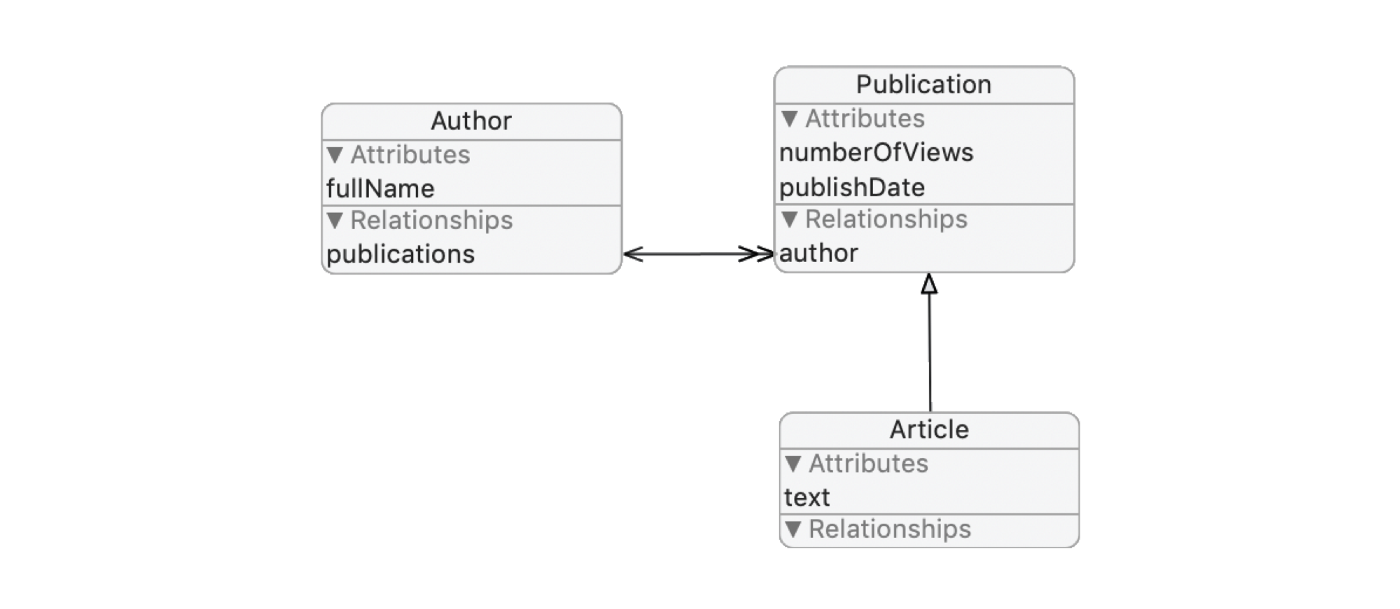 Image of Author, Publication, and Article model