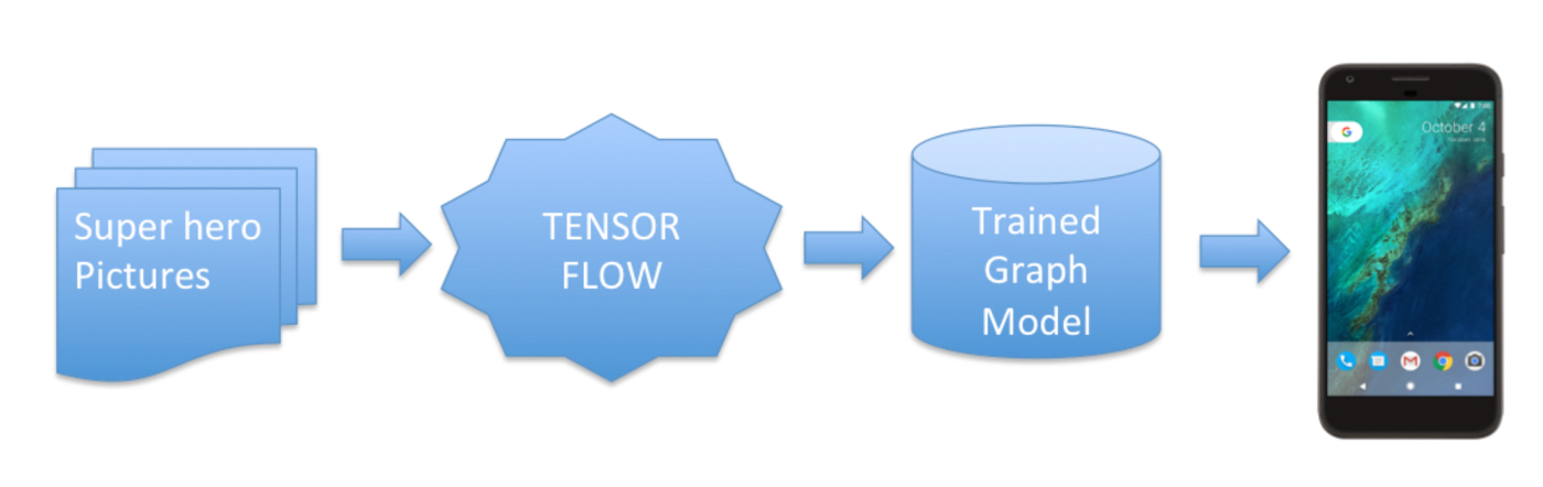 Applying TensorFlow in Android in 4 steps - Elye - Medium