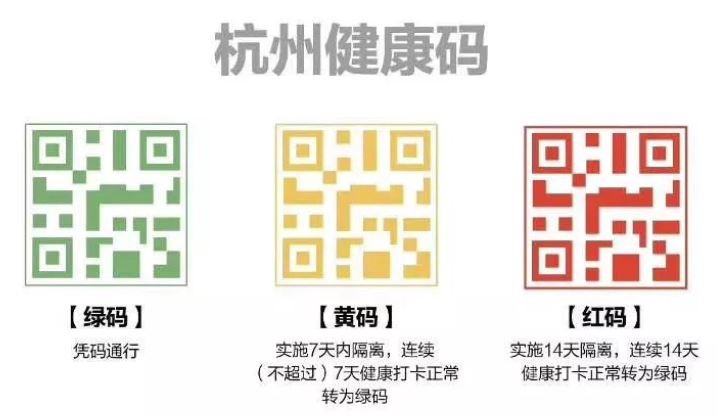 Examples of China's Health QR- Codes