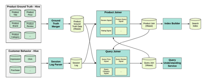 The architecture behind Coupang's Indexing Platform 2.0