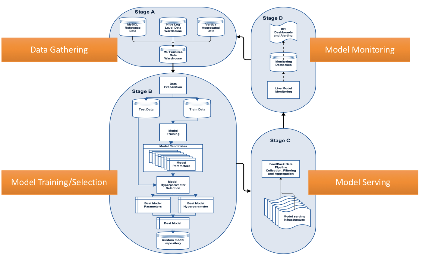 Lessons Learned From Building Scalable Machine Learning Pipelines