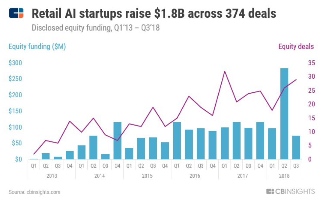 a chart showing invetment in AI startups