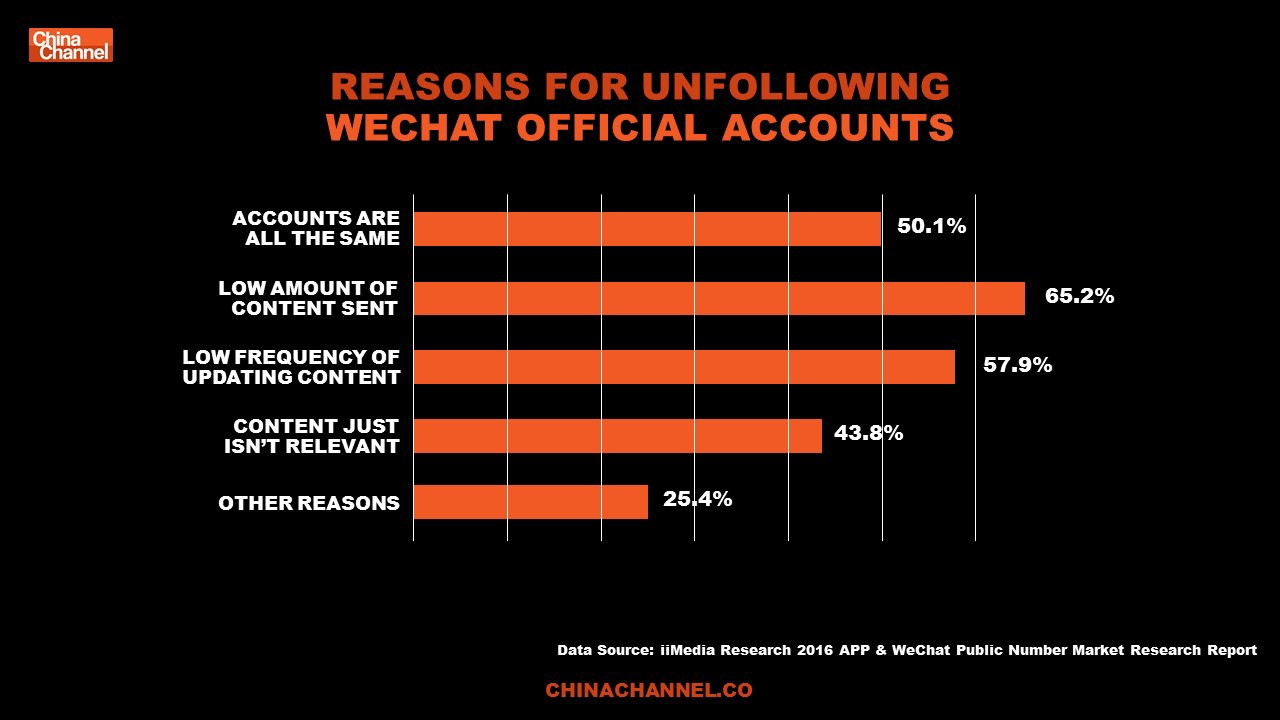 WeChat is A Lifestyle in China - Christy Chen - Medium