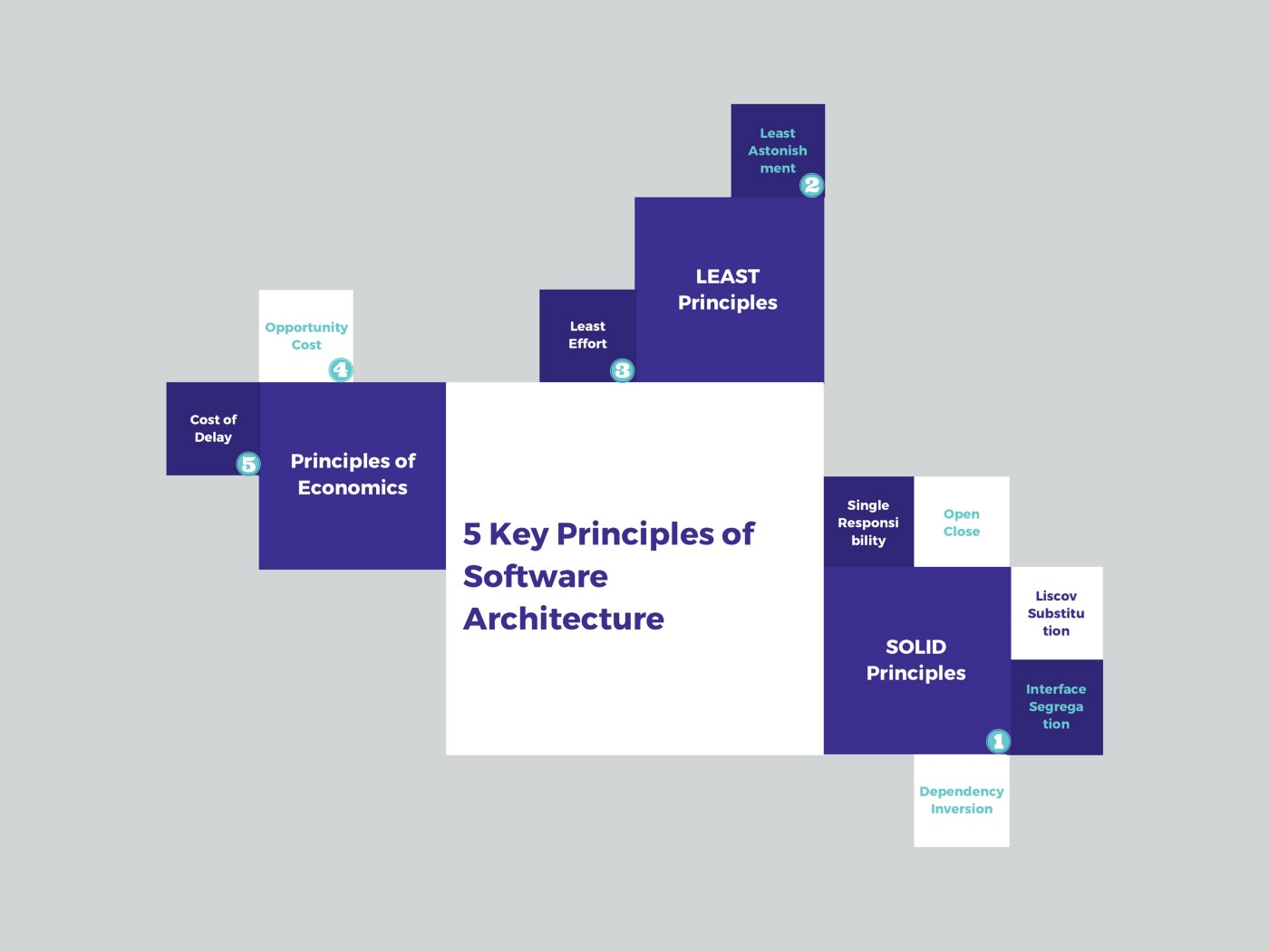 Key Principles of Software Architecture