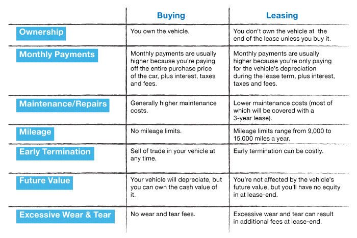 Leasing Vs Buying A Car Pros And Cons >> Buying Vs Leasing A Car The Pros And Cons Real Good