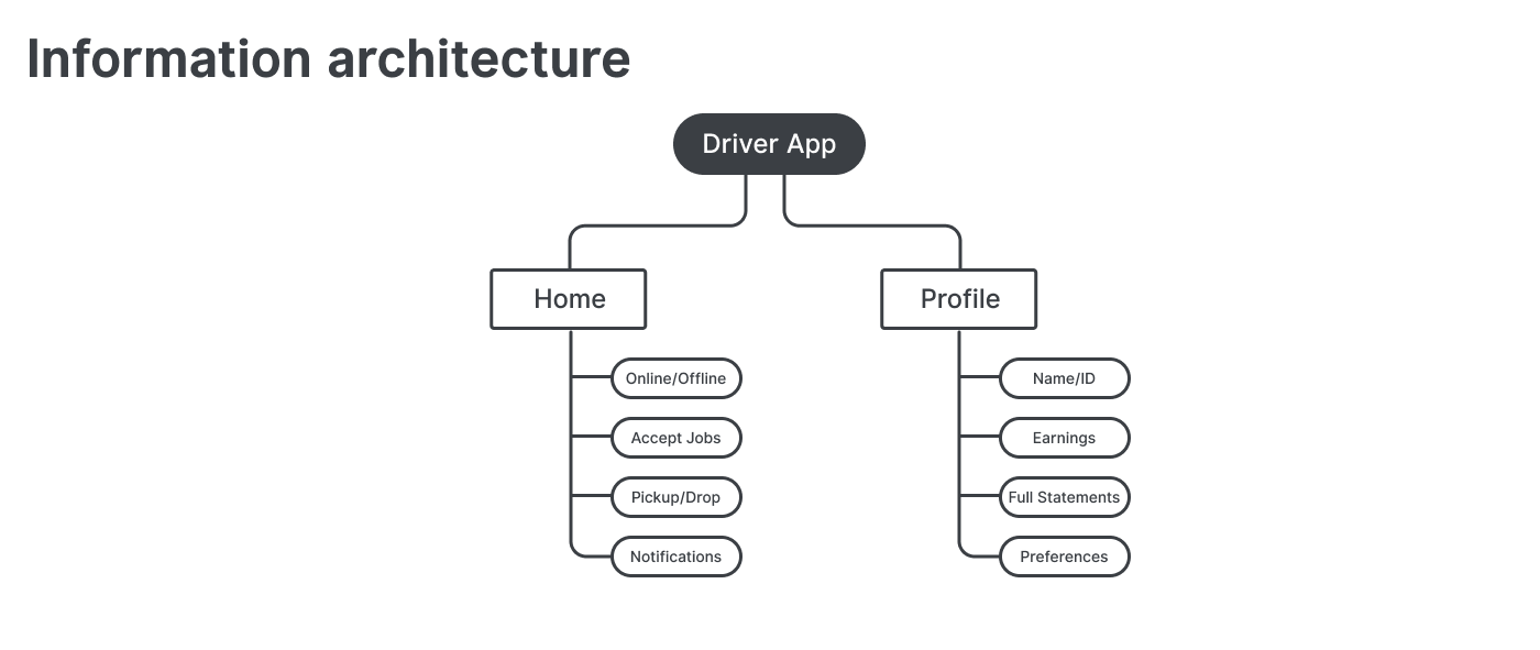 Designing a food delivery app for motorbike drivers — a UX case study
