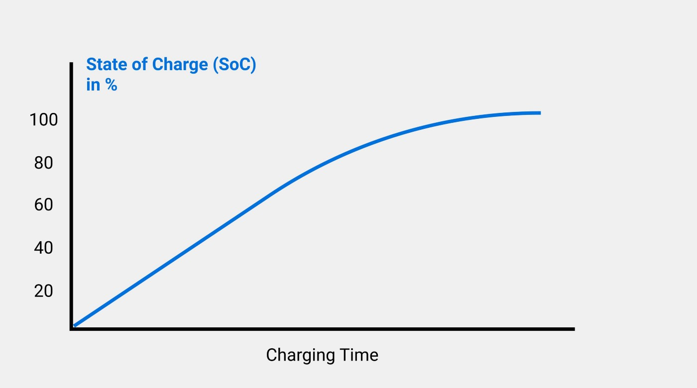 The state of charge (SoC) of EV charging