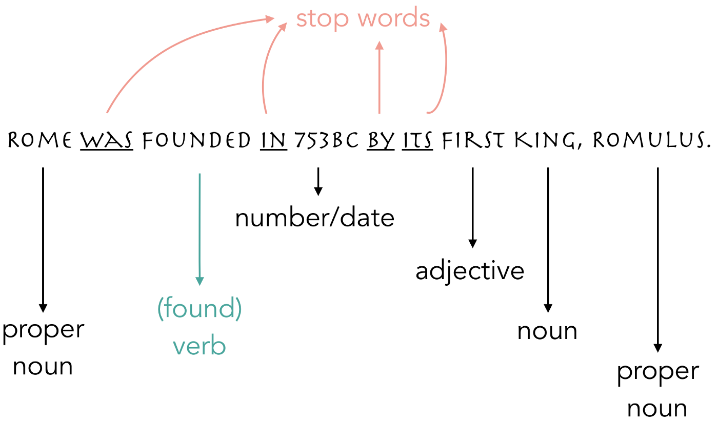 How machines understand our language: an introduction to Natural