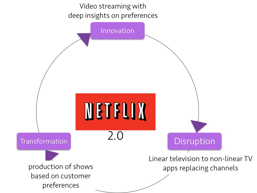 Netflix: A Case of Transformation for the Digital Future