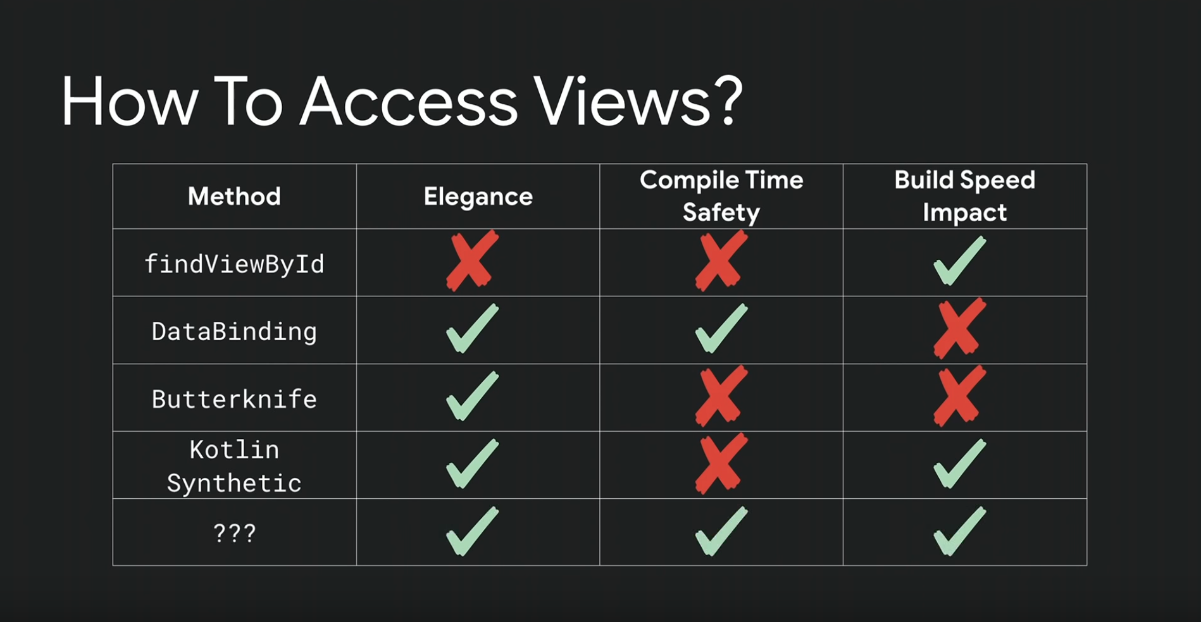 Comparison between different view access type