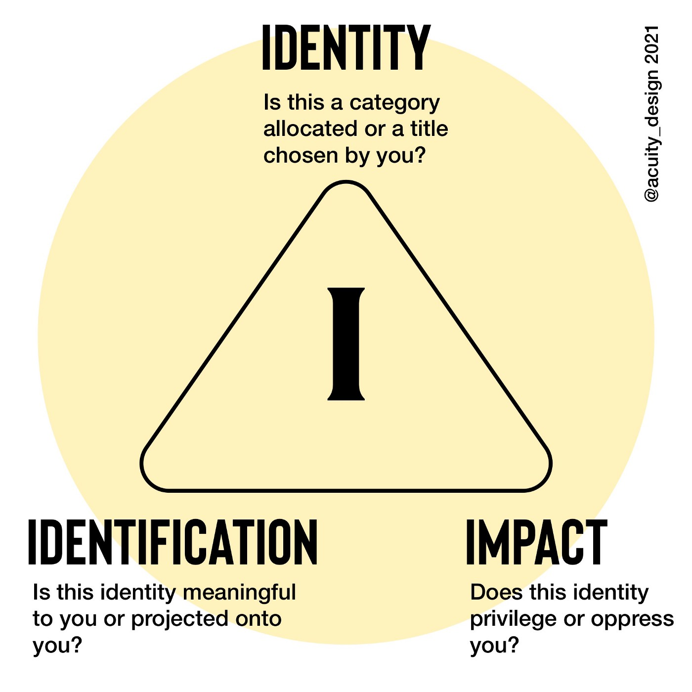 Triangle diagram of three I's—identity, identification and impact. Is identity chosen or allocated? Do you identify with this category or title? How does it impact your life: does it oppress or privilege?