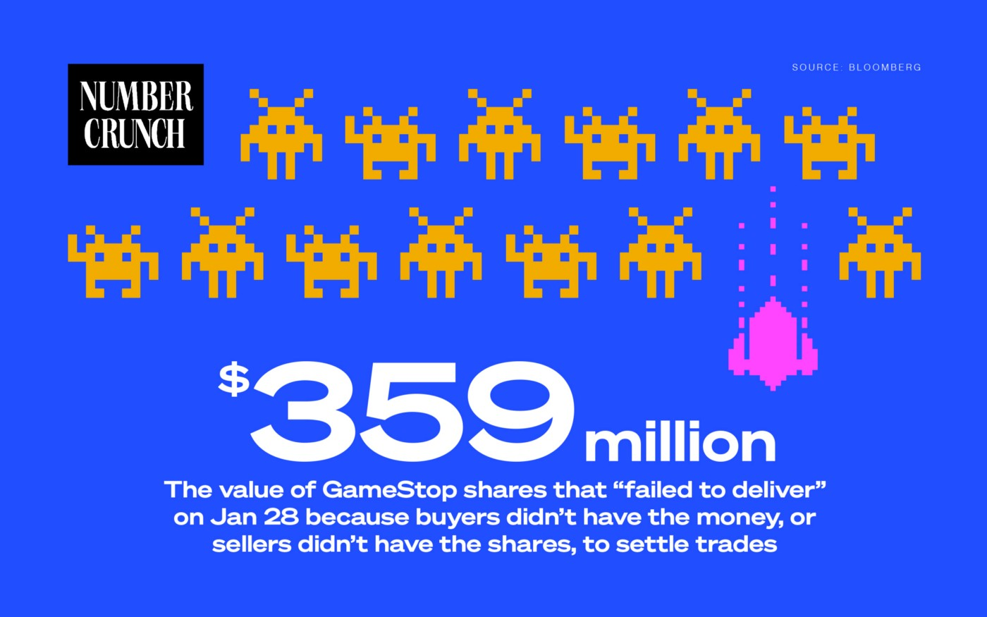 "Number Crunch logo next to 8-bit styled Space Invaders-like aliens with the text ""$359 million: The value of GameStop shares that ""failed to deliver"" on Jan 28 because buyers didn't have the money, or sellers didn't have the shares, to settle trades. Source: Bloomberg"""