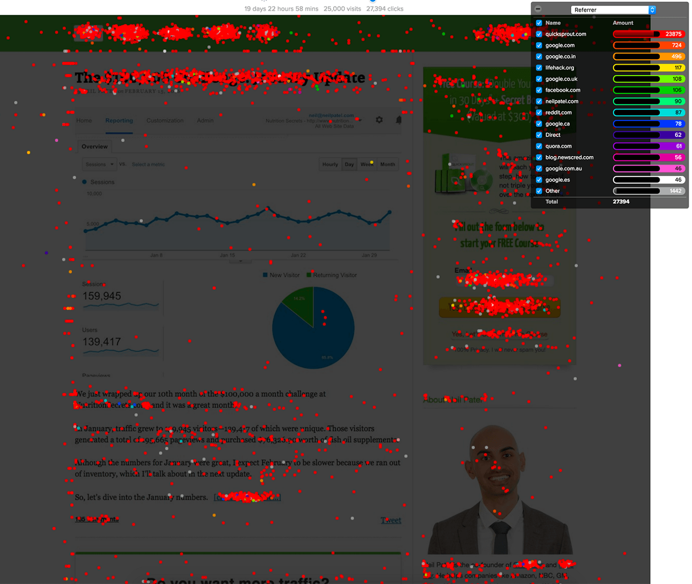 Crazy Egg is a heat map tool that gives you insights into how visitors engage with your website.