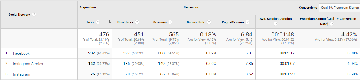Conversions from our influencer ads via Google Analytics