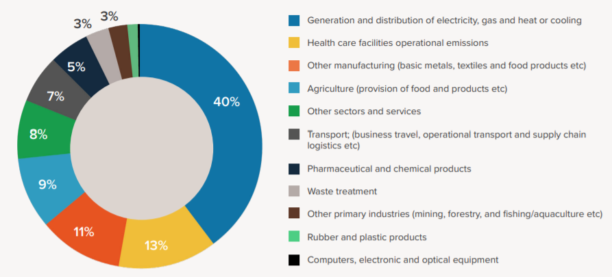 This graphic shows the global health care footprint traced back to the original emissions sectors.