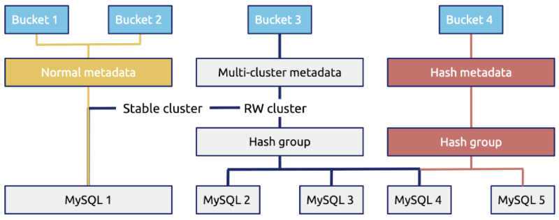 Complexity of the metadata storage system