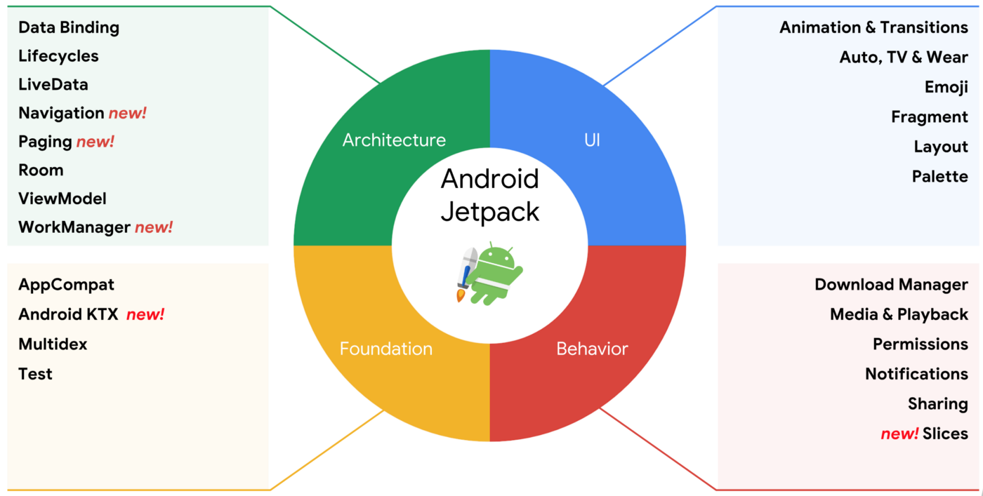 Converting your Android App to Jetpack - Google Developers Experts