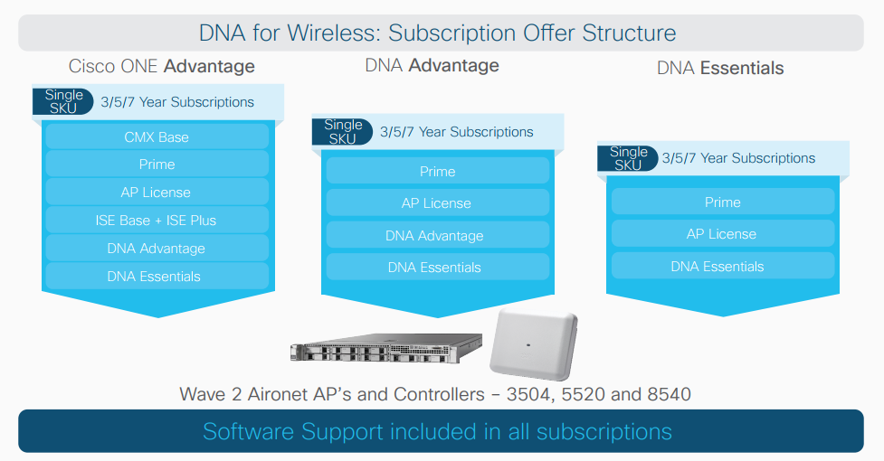 Cisco DNA for Access: Switching and Wireless Subscription Offers