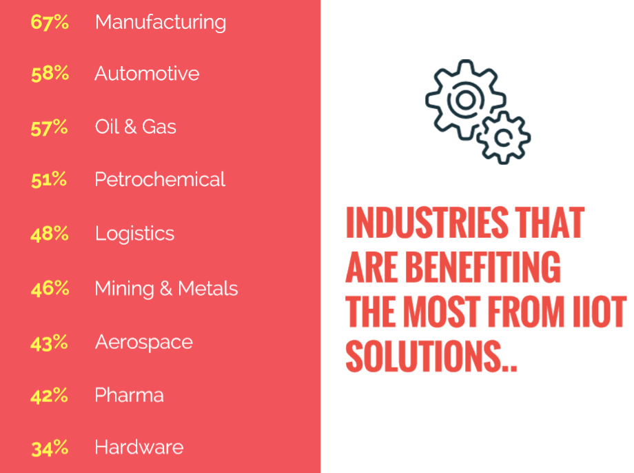 Top 5 Industrial IoT Trends From Our 'IIoT Survey 2017'